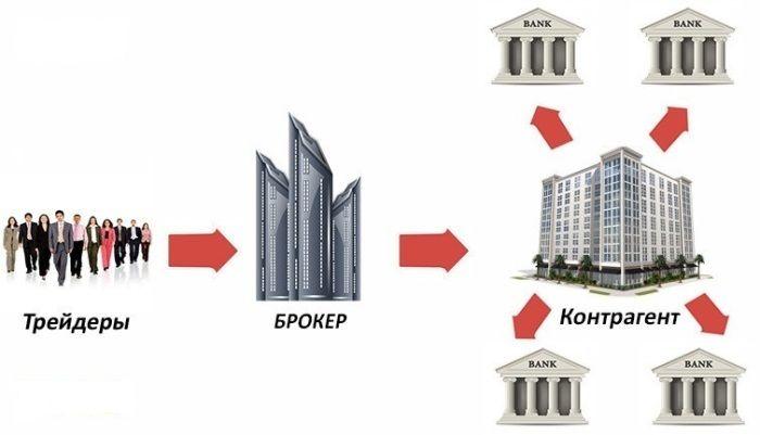 Схема работы Форекс-брокеров